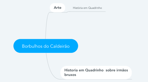 Mind Map: Borbulhos do Caldeirão