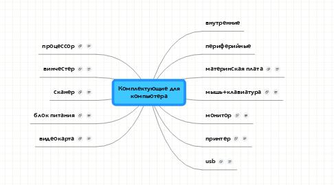 Mind Map: Комплектующие длякомпьютера