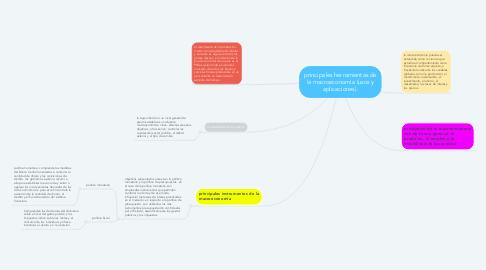 Mind Map: principales herramientas de la macroeconomía (usos y aplicaciones).
