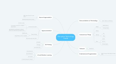 Mind Map: Disruptive Technology Trends