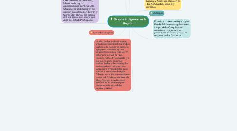 Mind Map: Grupos indígenas en la Región