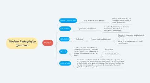Mind Map: Modelo Pedagógico Ignaciano