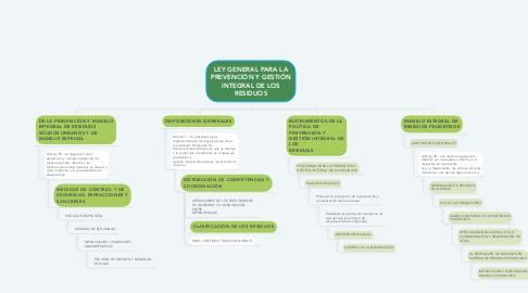 Mind Map: LEY GENERAL PARA LA PREVENCIÓN Y GESTIÓN INTEGRAL DE LOS RESIDUOS