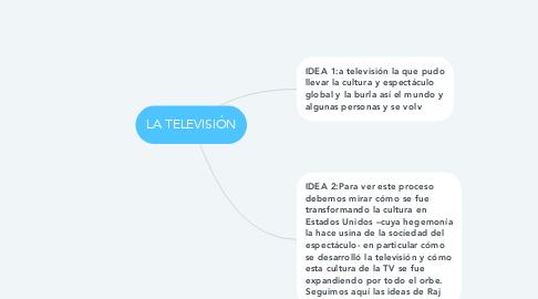 Mind Map: LA TELEVISIÓN