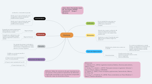 Mind Map: Vectores