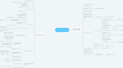Mind Map: Medición de las actividades científicas y tecnológicas.
