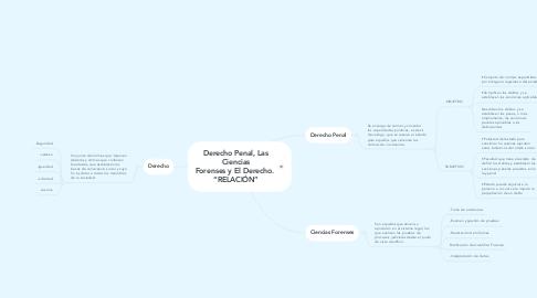"""Mind Map: Derecho Penal, Las Ciencias Forenses y El Derecho.  """"RELACIÓN"""""""