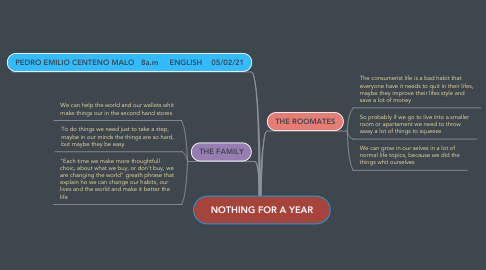 Mind Map: NOTHING FOR A YEAR