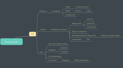 Mind Map: Casita de gato