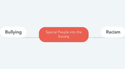 Mind Map: Special People into the Society