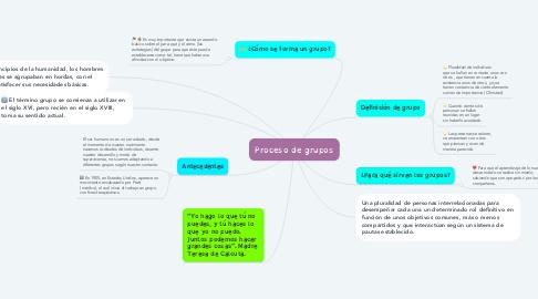Mind Map: Proceso de grupos
