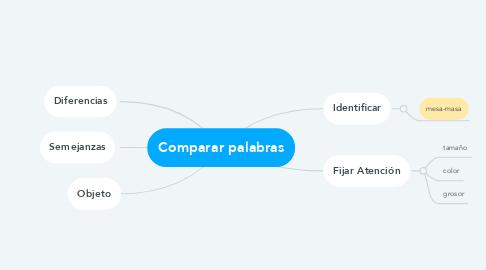 Mind Map: Comparar palabras
