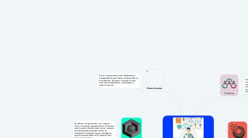 Mind Map: 5 Principios para diseñar interfaces de usuario