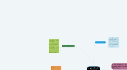 Mind Map: terapia enfocada a soluciones