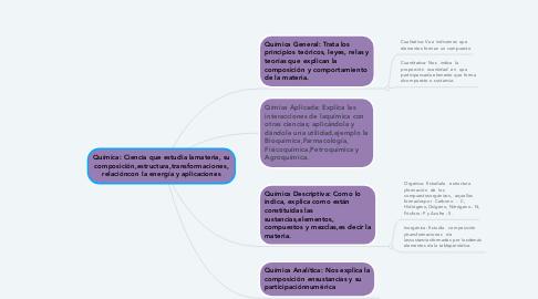 Mind Map: Química: Ciencia que estudia lamateria, su composición,estructura,transformaciones, relacióncon la energía y aplicaciones