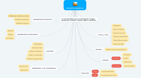 Mind Map: ESTADISTICA DESCRIPTIVA