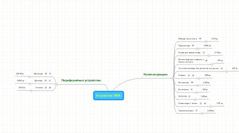 Mind Map: Устройства ЭВМ.
