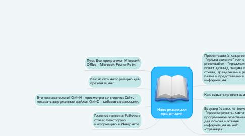 Mind Map: Информация для презентации
