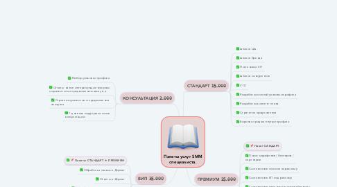 Mind Map: Пакеты услуг SMM специалиста.