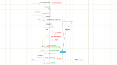 Mind Map: Extranet EPLE
