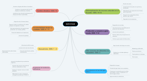 Mind Map: EMPATIZAR