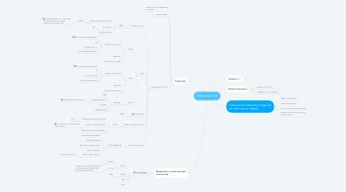 Mind Map: Инвестиции MF