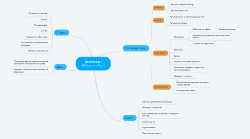 Mind Map: Инстаграм @blog_ourflight