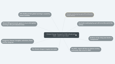 Mind Map: Climate Change: Forecast for 2100 is floods and heart... and it's man's fault