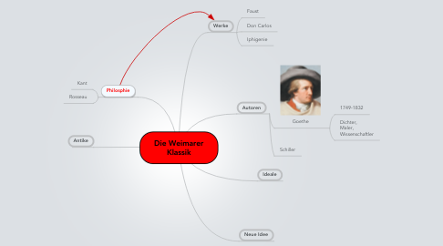 Mind Map: Die Weimarer Klassik