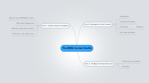 Mind Map: The 800lb Content Gorilla