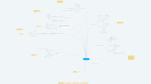 Mind Map: קורס שוק ההון