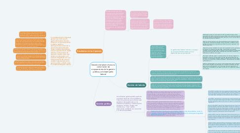 Mind Map: Gestión del talento humano como factor de mejoramiento de la gestión pública y el desempeño laboral