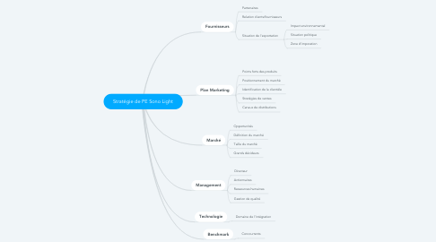 Mind Map: Stratégie de PE Sono Light