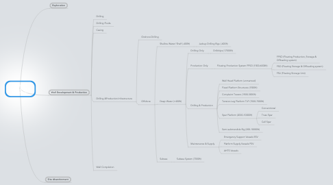 Mind Map: Oil & Gas Exploration & Production