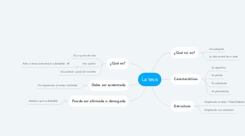 Mind Map: La tesis