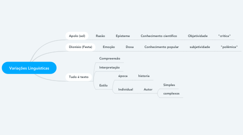 Mind Map: Variações Linguísticas