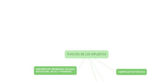 Mind Map: FUNCIÓN DE LOS IMPUESTOS