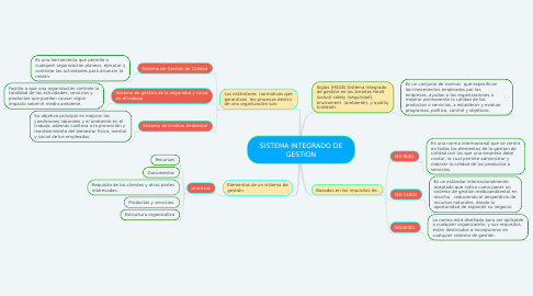 Mind Map: SISTEMA INTEGRADO DE GESTION