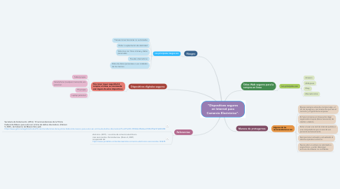 "Mind Map: ""Dispositivos seguros en Internet para Comercio Electrónico""."