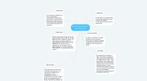 Mind Map: METODOS FISICOS DE EXPLORACION