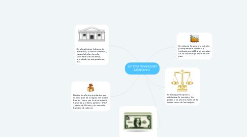 Mind Map: SISTEMA FINANCIERO MEXICANO.