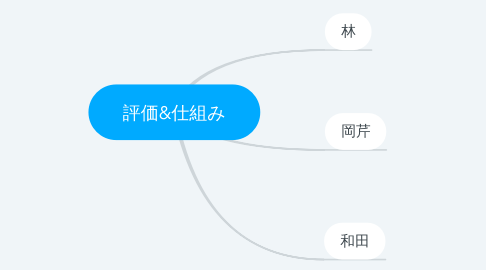 Mind Map: 評価&仕組み