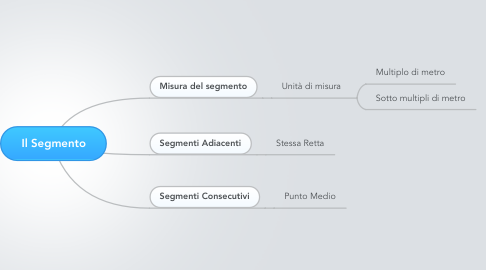 Mind Map: Il Segmento
