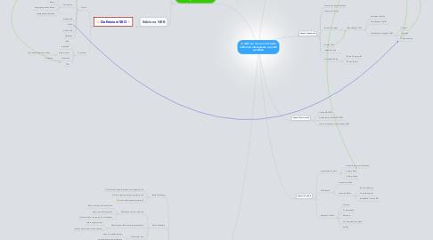 Mind Map: ABC per creare un Servizio editoriale interessante e quindi vendibile