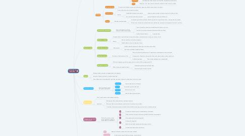 Mind Map: DROGAS EN EL EMBARAZO