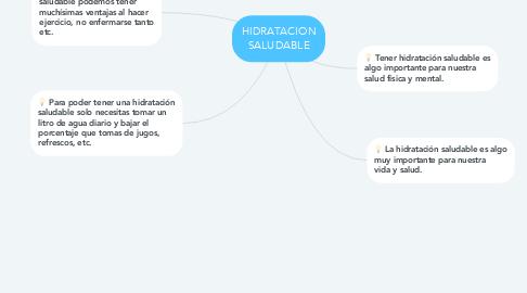 Mind Map: HIDRATACION SALUDABLE