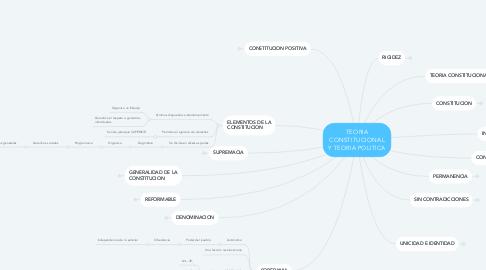 Mind Map: TEORIA CONSTITUCIONAL Y TEORIA POLITICA