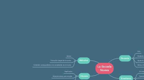 Mind Map: La Escuela Nueva