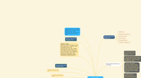 Mind Map: MENELADANI DAKWAH RASULULLAH SAW. DI MAKKAH