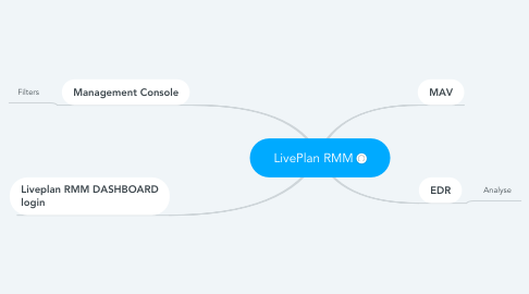 Mind Map: LivePlan RMM